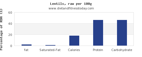 fat and nutrition facts in lentils per 100g