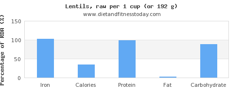 iron and nutritional content in lentils