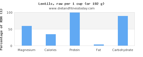 magnesium and nutritional content in lentils