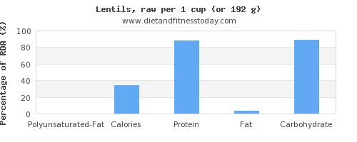polyunsaturated fat and nutritional content in lentils