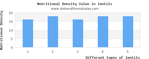 lentils polyunsaturated fat per 100g