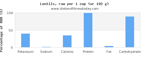potassium and nutritional content in lentils