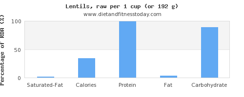 saturated fat and nutritional content in lentils