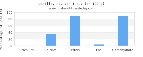 selenium and nutritional content in lentils