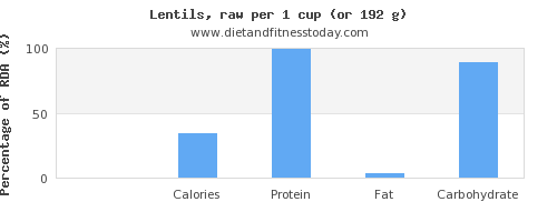sugar and nutritional content in lentils