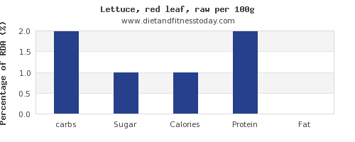 carbs and nutrition facts in lettuce per 100g