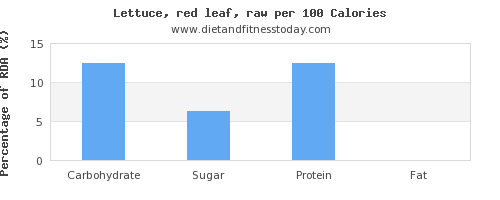 carbs and nutrition facts in lettuce per 100 calories