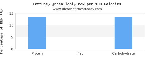 cholesterol and nutrition facts in lettuce per 100 calories