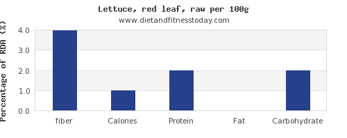 fiber and nutrition facts in lettuce per 100g