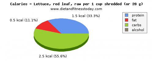 iron, calories and nutritional content in lettuce