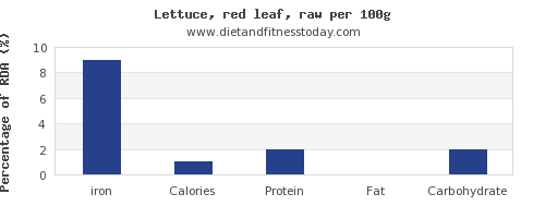 iron and nutrition facts in lettuce per 100g