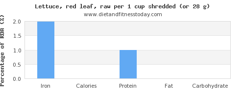 iron and nutritional content in lettuce