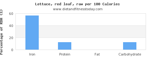 iron and nutrition facts in lettuce per 100 calories