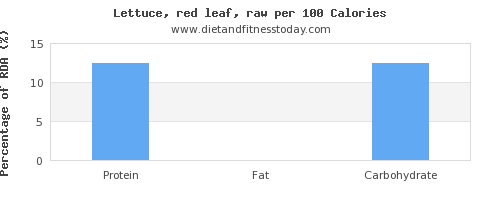 protein and nutrition facts in lettuce per 100 calories