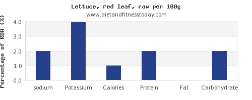 sodium and nutrition facts in lettuce per 100g