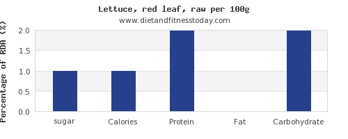 sugar and nutrition facts in lettuce per 100g