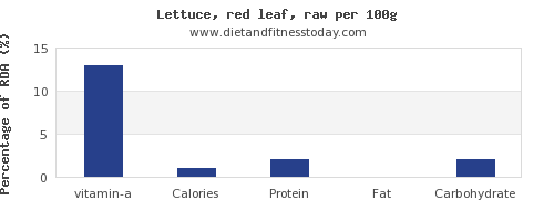 vitamin a and nutrition facts in lettuce per 100g