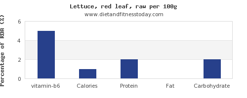 vitamin b6 and nutrition facts in lettuce per 100g