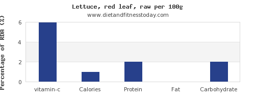 vitamin c and nutrition facts in lettuce per 100g