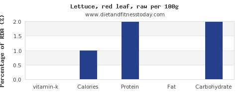 vitamin k and nutrition facts in lettuce per 100g