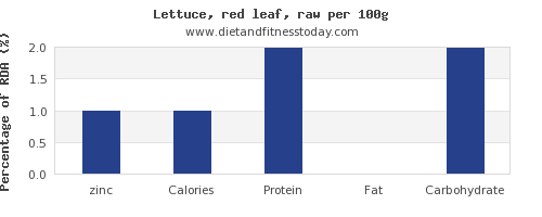 zinc and nutrition facts in lettuce per 100g