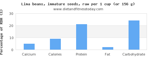 calcium and nutritional content in lima beans