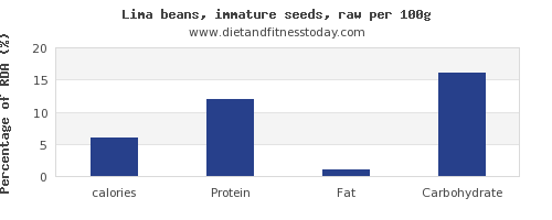 calories and nutrition facts in lima beans per 100g