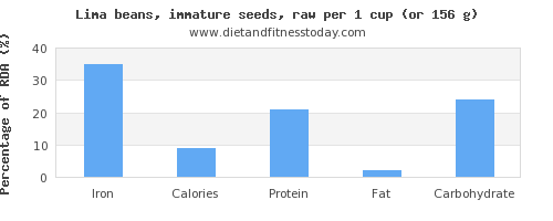 iron and nutritional content in lima beans
