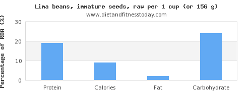 protein and nutritional content in lima beans