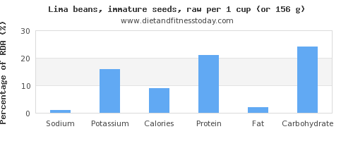 sodium and nutritional content in lima beans