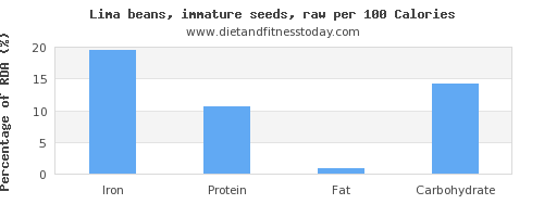 iron and nutrition facts in lima beans per 100 calories