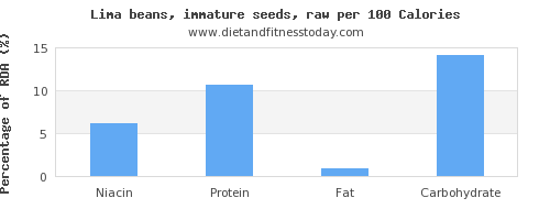 niacin and nutrition facts in lima beans per 100 calories