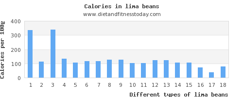 lima beans polyunsaturated fat per 100g