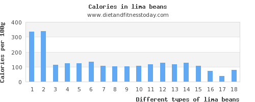 lima beans riboflavin per 100g