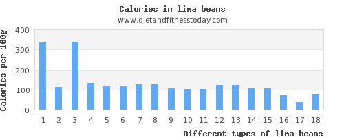 lima beans saturated fat per 100g