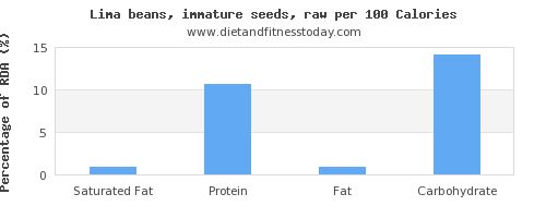 saturated fat and nutrition facts in lima beans per 100 calories