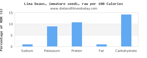 sodium and nutrition facts in lima beans per 100 calories
