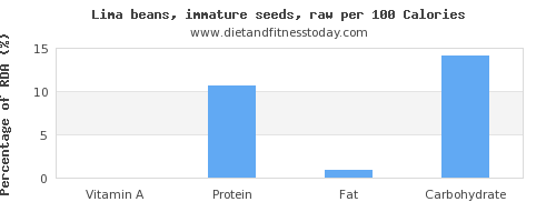 vitamin a and nutrition facts in lima beans per 100 calories