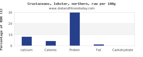 calcium and nutrition facts in lobster per 100g