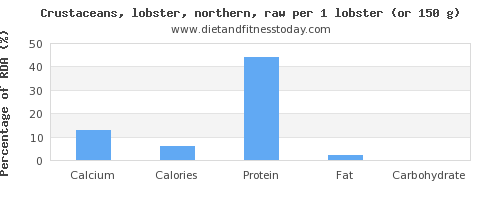 calcium and nutritional content in lobster