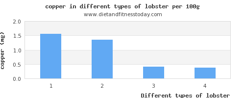 lobster copper per 100g