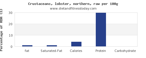 fat and nutrition facts in lobster per 100g