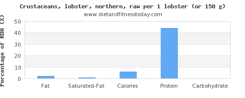 fat and nutritional content in lobster