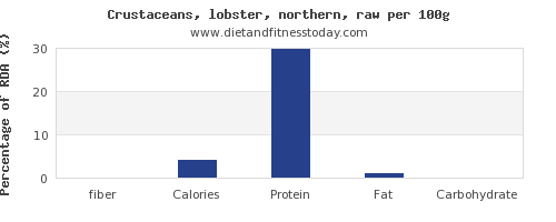 fiber and nutrition facts in lobster per 100g