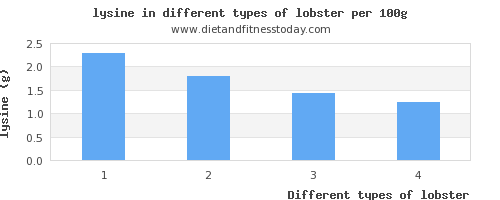 lobster lysine per 100g