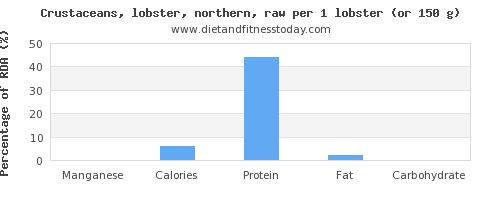 manganese and nutritional content in lobster