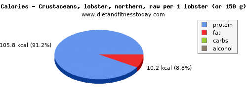 monounsaturated fat, calories and nutritional content in lobster