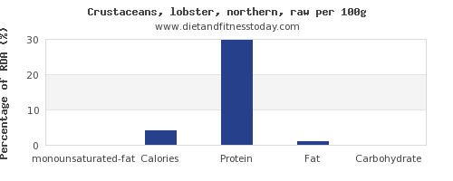 monounsaturated fat and nutrition facts in lobster per 100g