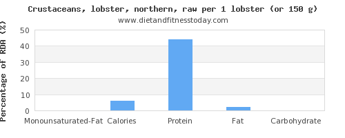monounsaturated fat and nutritional content in lobster