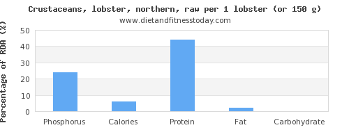 phosphorus and nutritional content in lobster